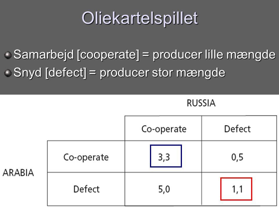 Oliekartelspillet Samarbejd [cooperate] = producer lille mængde